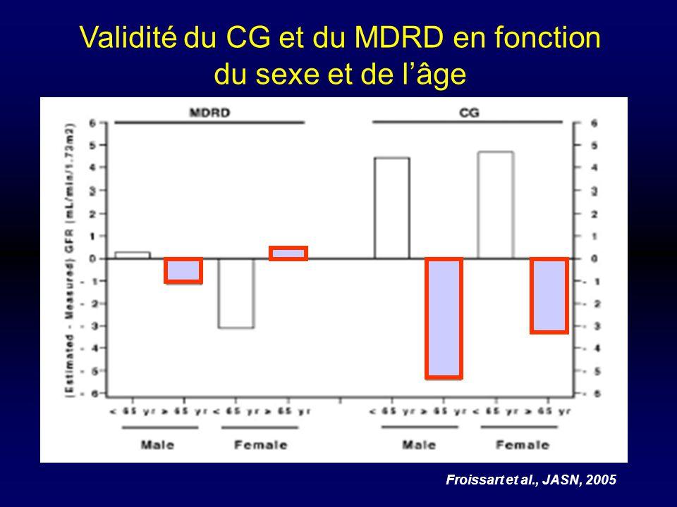 Validité du CG et du MDRD en fonction du sexe et de lâge Froissart et al., JASN, 2005