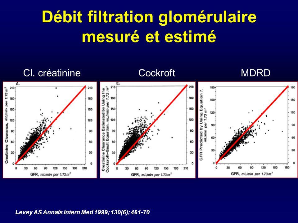 Débit filtration glomérulaire mesuré et estimé Levey AS Annals Intern Med 1999; 130(6); 461-70 Cl. créatinineCockroftMDRD