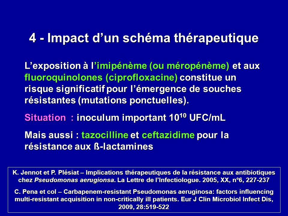 35 4 - Impact dun schéma thérapeutique Lexposition à limipénème (ou méropénème) et aux fluoroquinolones (ciprofloxacine) constitue un risque significa