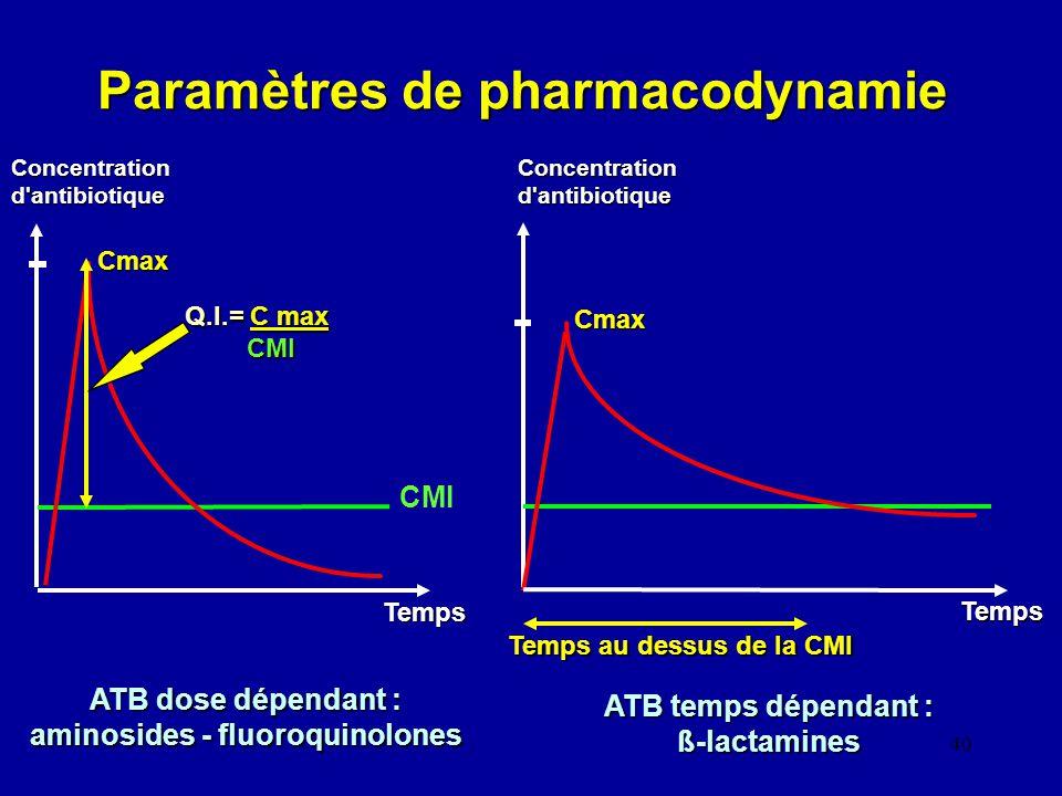 40 Paramètres de pharmacodynamie Concentration d'antibiotique Temps CMI Q.I.= C max CMI Cmax Temps au dessus de la CMI Temps Cmax ATB temps dépendant