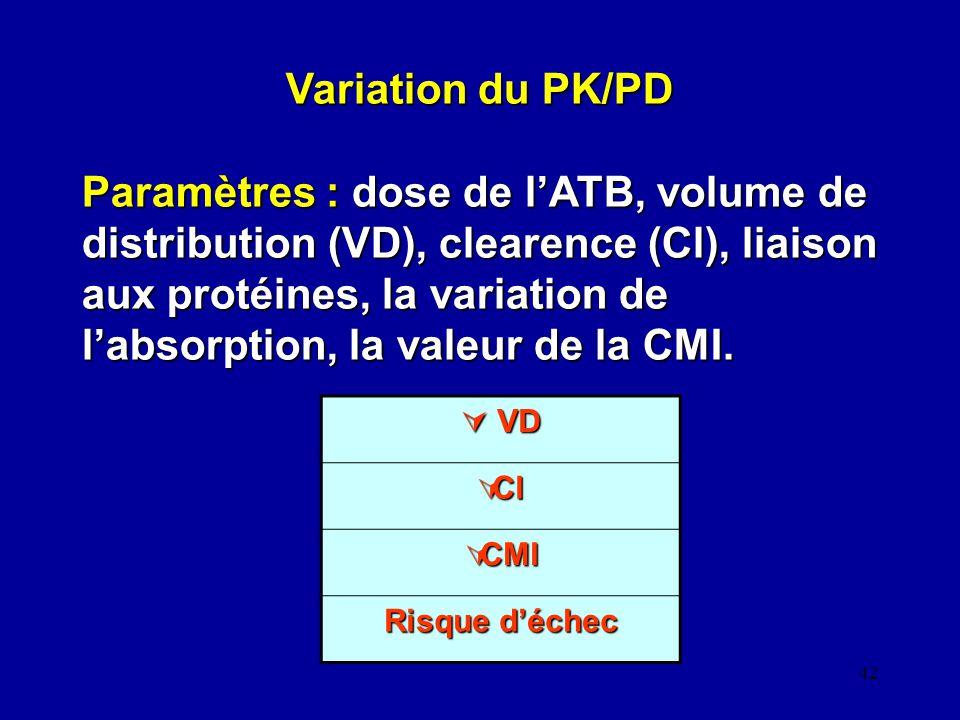 42 Variation du PK/PD Paramètres : dose de lATB, volume de distribution (VD), clearence (Cl), liaison aux protéines, la variation de labsorption, la v