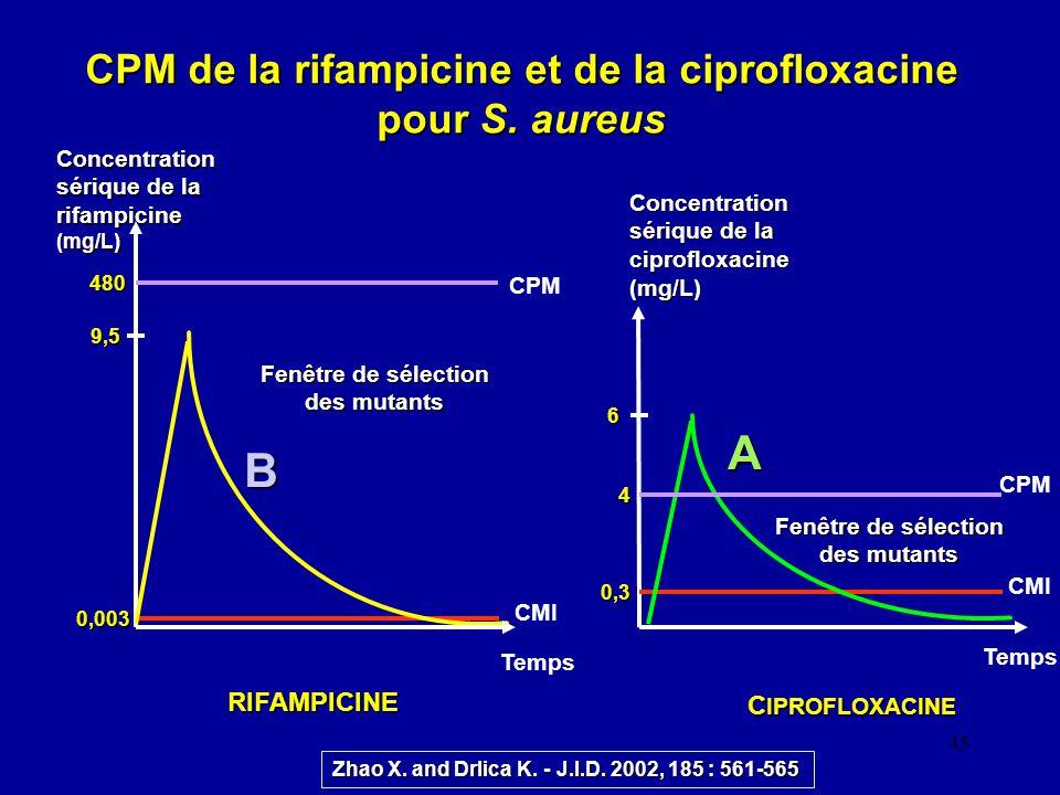 45 CPM de la rifampicine et de la ciprofloxacine pour S. aureus Temps CMI 9,5 CPM 4 0,003 480 0,3 6 Concentration sérique de la ciprofloxacine (mg/L)
