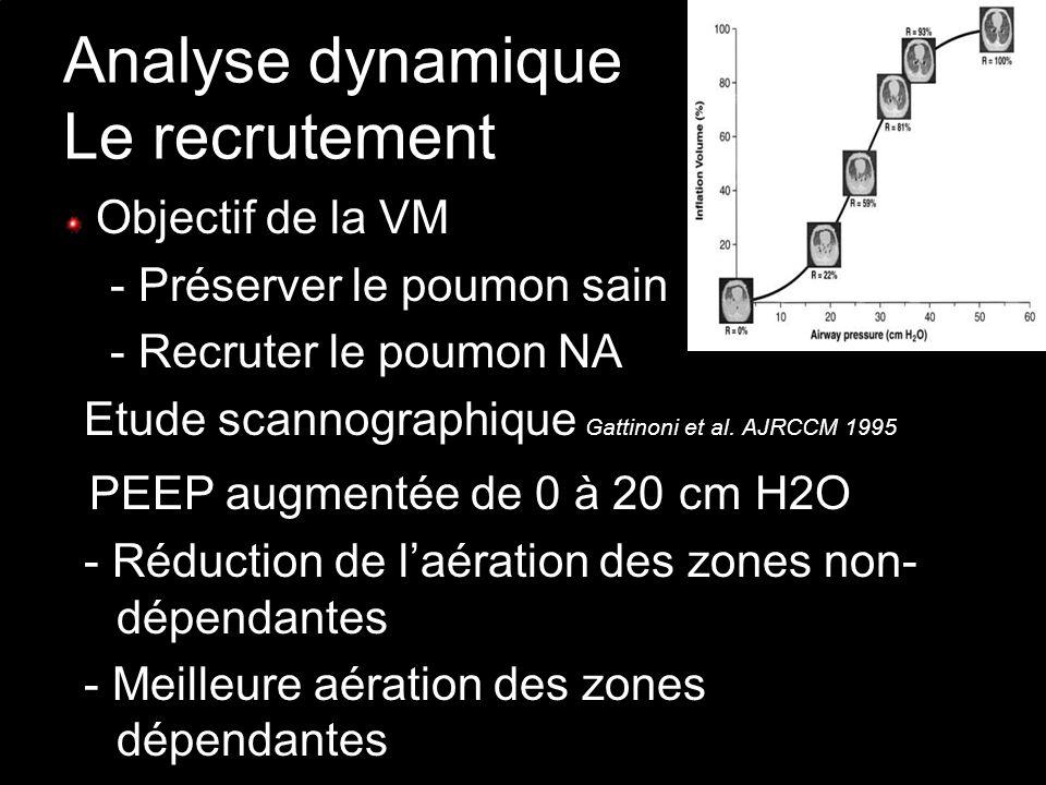 Analyse dynamique Le recrutement Objectif de la VM - Préserver le poumon sain - Recruter le poumon NA Etude scannographique Gattinoni et al. AJRCCM 19