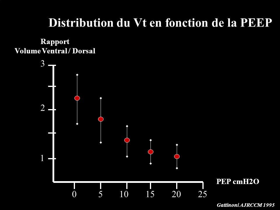 1 2 3 0510152025 PEP cmH2O Rapport Volume Ventral / Dorsal Gattinoni AJRCCM 1995 Distribution du Vt en fonction de la PEEP