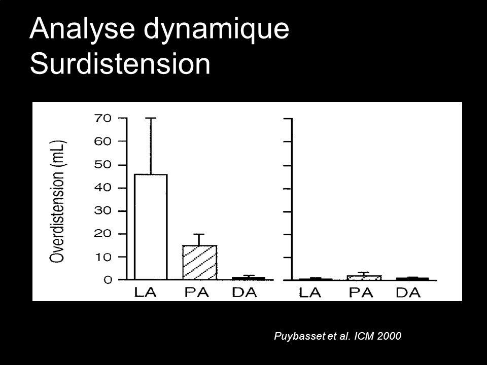 Analyse dynamique Surdistension Puybasset et al. ICM 2000