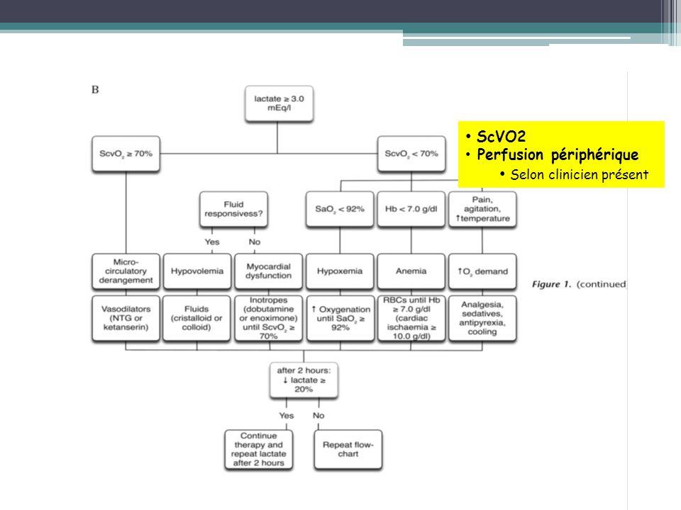 ScVO2 Perfusion périphérique Selon clinicien présent