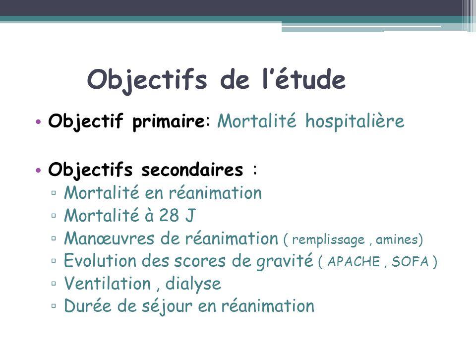 Objectifs de létude Objectif primaire: Mortalité hospitalière Objectifs secondaires : Mortalité en réanimation Mortalité à 28 J Manœuvres de réanimati