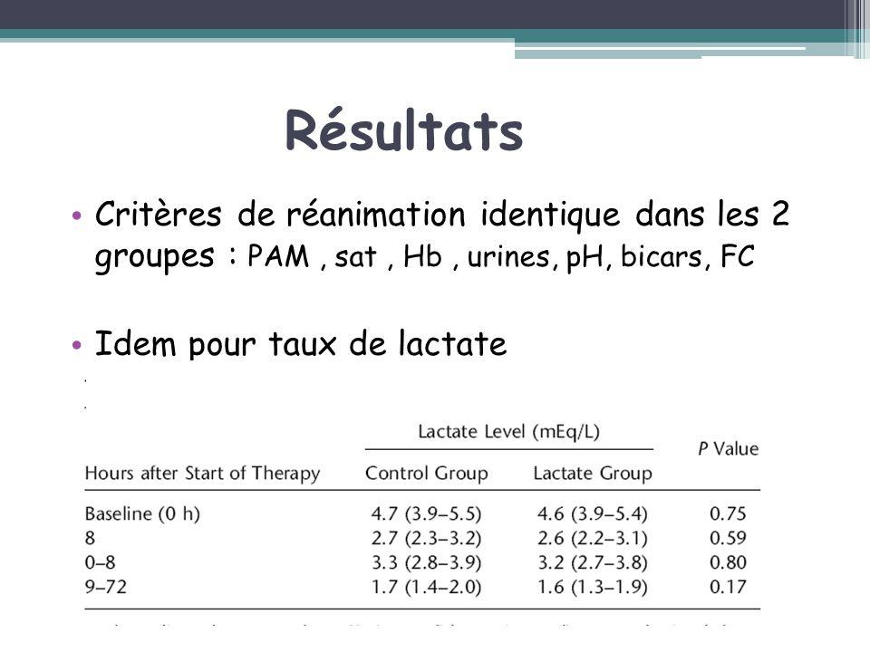 Résultats Critères de réanimation identique dans les 2 groupes : PAM, sat, Hb, urines, pH, bicars, FC Idem pour taux de lactate
