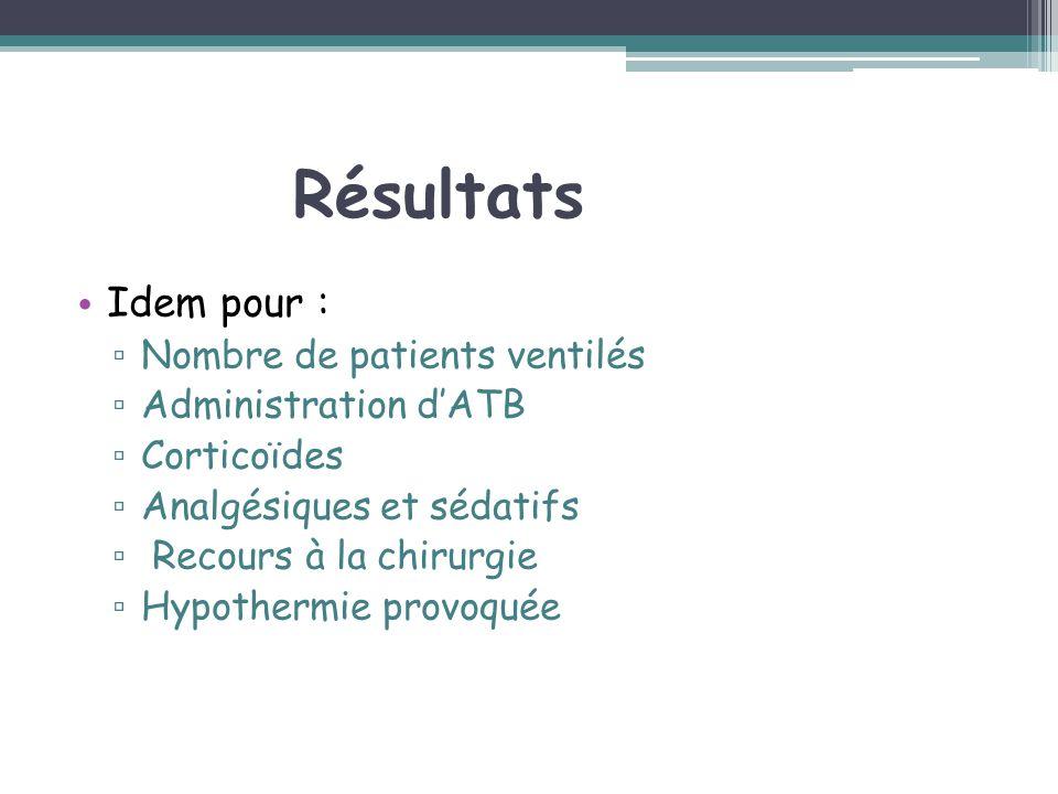 Résultats Idem pour : Nombre de patients ventilés Administration dATB Corticoïdes Analgésiques et sédatifs Recours à la chirurgie Hypothermie provoqué