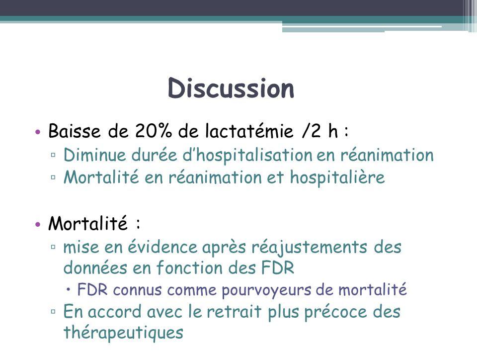 Discussion Baisse de 20% de lactatémie /2 h : Diminue durée dhospitalisation en réanimation Mortalité en réanimation et hospitalière Mortalité : mise
