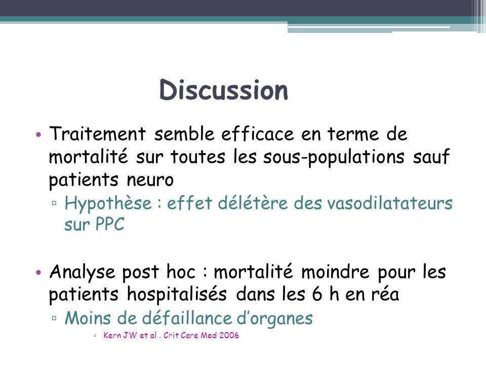 Discussion Traitement semble efficace en terme de mortalité sur toutes les sous-populations sauf patients neuro Hypothèse : effet délétère des vasodil