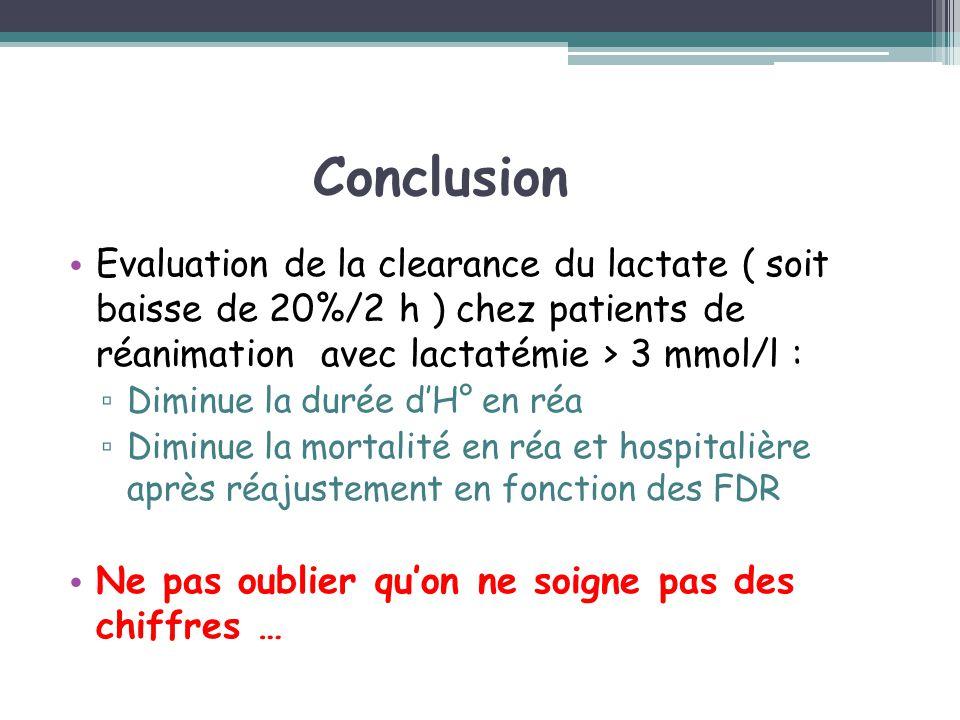 Conclusion Evaluation de la clearance du lactate ( soit baisse de 20%/2 h ) chez patients de réanimation avec lactatémie > 3 mmol/l : Diminue la durée
