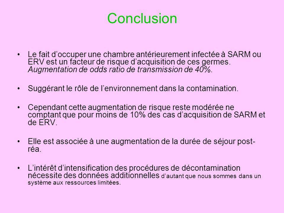 Conclusion Le fait doccuper une chambre antérieurement infectée à SARM ou ERV est un facteur de risque dacquisition de ces germes. Augmentation de odd
