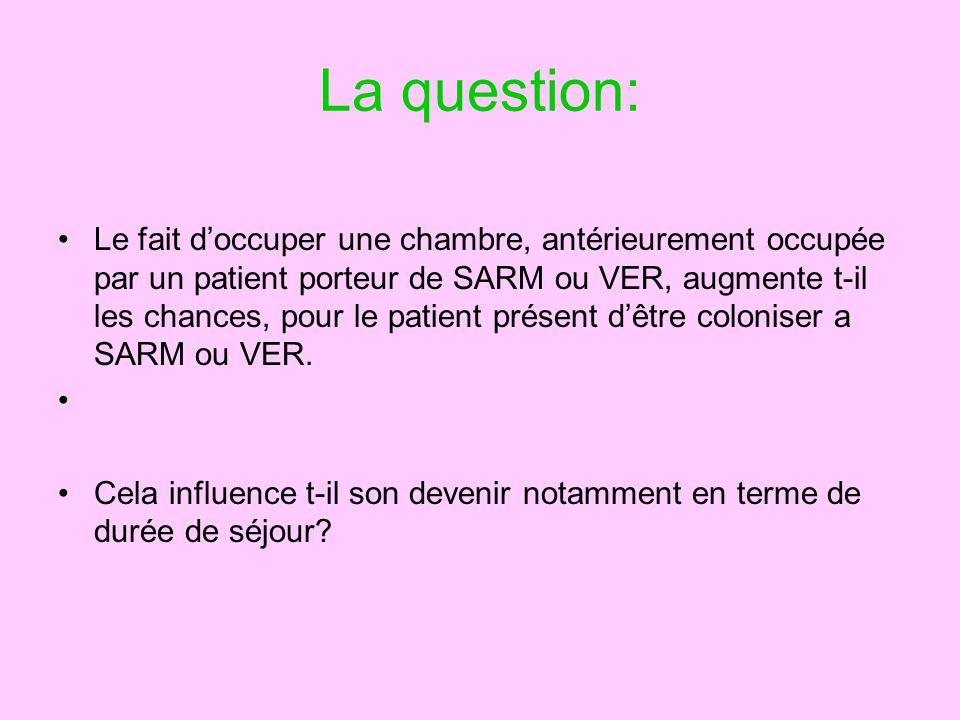 La question: Le fait doccuper une chambre, antérieurement occupée par un patient porteur de SARM ou VER, augmente t-il les chances, pour le patient présent dêtre coloniser a SARM ou VER.