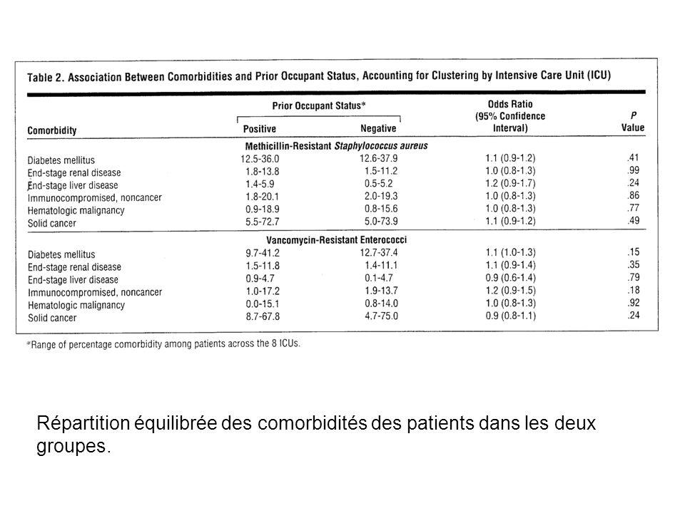 Répartition équilibrée des comorbidités des patients dans les deux groupes.