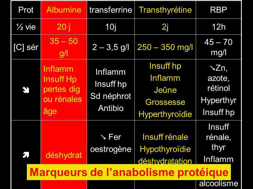 ProtAlbuminetransferrineTransthyrétineRBP ½ vie20 j10j2j12h [C] sér 35 – 50 g/l 2 – 3,5 g/l250 – 350 mg/l 45 – 70 mg/l Inflamm Insuff Hp pertes dig ou rénales âge Inflamm Insuff hp Sd néphrot Antibio Insuff hp Inflamm Jeûne Grossesse Hyperthyroïdie Zn, azote, rétinol Hyperthyr Insuff hp déshydrat Fer oestrogène Insuff rénale Hypothyroïdie déshydratation alcoolisme Insuff rénale, thyr Inflamm Médt alcoolisme Marqueurs de lanabolisme protéique