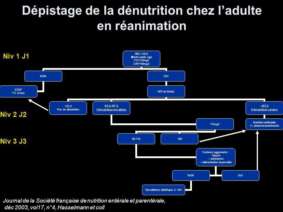 Dépistage de la dénutrition chez ladulte en réanimation IMC <18,5 Perte poids sign TTr<110mg/l CRP>50mg/l NON STOP TTr 2/sem OUI NRI de Buzby >97,5 Pas de dénutrition 83,5-97,5 Dénutrition modérée TTrmg/l 50-110 Facteurs aggravants : Sepsis - polytauma - ialimentation impossible NON Surveillance diététique +/- NA OUI <50 <83,5 Dénutrition sévère Nutrition artificielle +/- pharmaconutriments Niv 1 J1 Niv 2 J2 Niv 3 J3 Journal de la Société française de nutrition entérale et parentérale, déc 2003, vol17, n°4, Hasselmann et coll