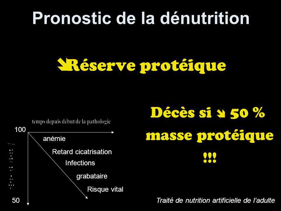 Pronostic de la dénutrition Réserve protéique 100 50 anémie Retard cicatrisation Infections grabataire Risque vital Décès si 50 % masse protéique !!.