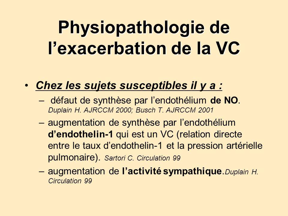 Physiopathologie de lexacerbation de la VC Chez les sujets susceptibles il y a : – défaut de synthèse par lendothélium de NO.