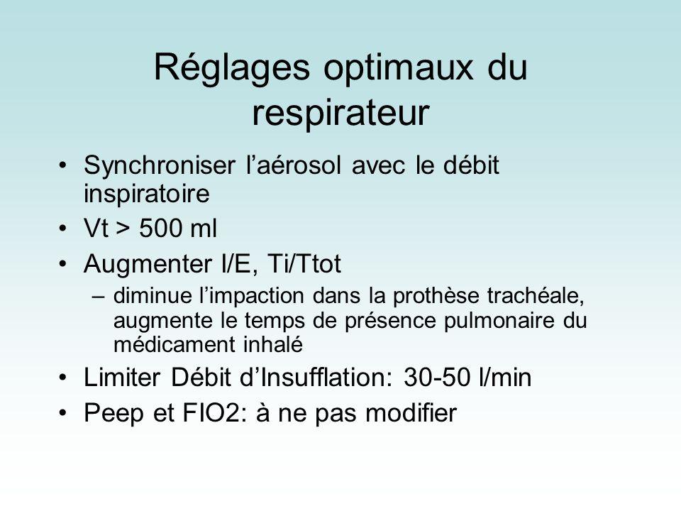Réglages optimaux du respirateur Synchroniser laérosol avec le débit inspiratoire Vt > 500 ml Augmenter I/E, Ti/Ttot –diminue limpaction dans la proth