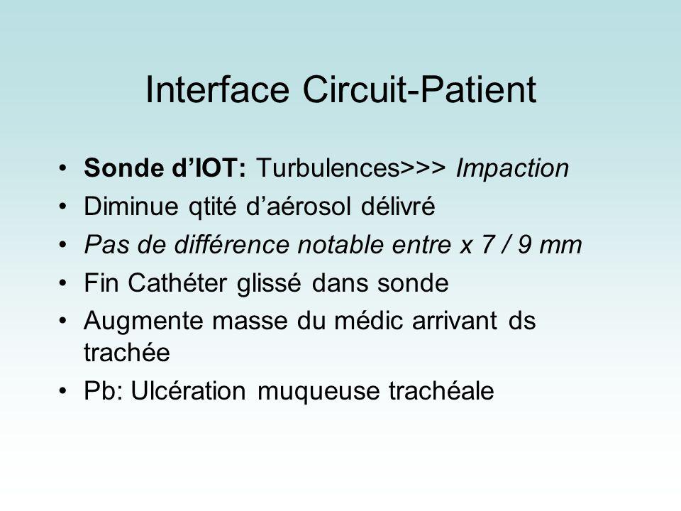 Interface Circuit-Patient Sonde dIOT: Turbulences>>> Impaction Diminue qtité daérosol délivré Pas de différence notable entre x 7 / 9 mm Fin Cathéter