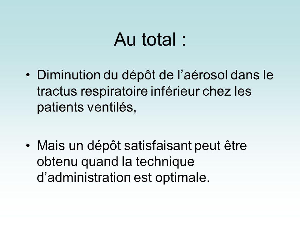 Au total : Diminution du dépôt de laérosol dans le tractus respiratoire inférieur chez les patients ventilés, Mais un dépôt satisfaisant peut être obt