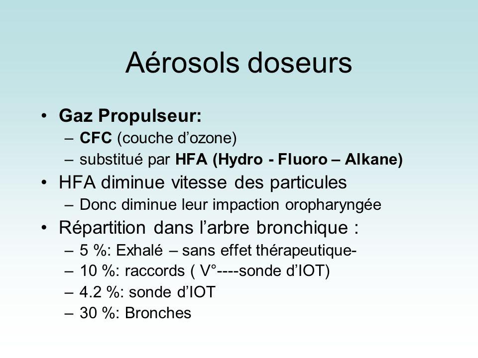 Aérosols doseurs Gaz Propulseur: –CFC (couche dozone) –substitué par HFA (Hydro - Fluoro – Alkane) HFA diminue vitesse des particules –Donc diminue le