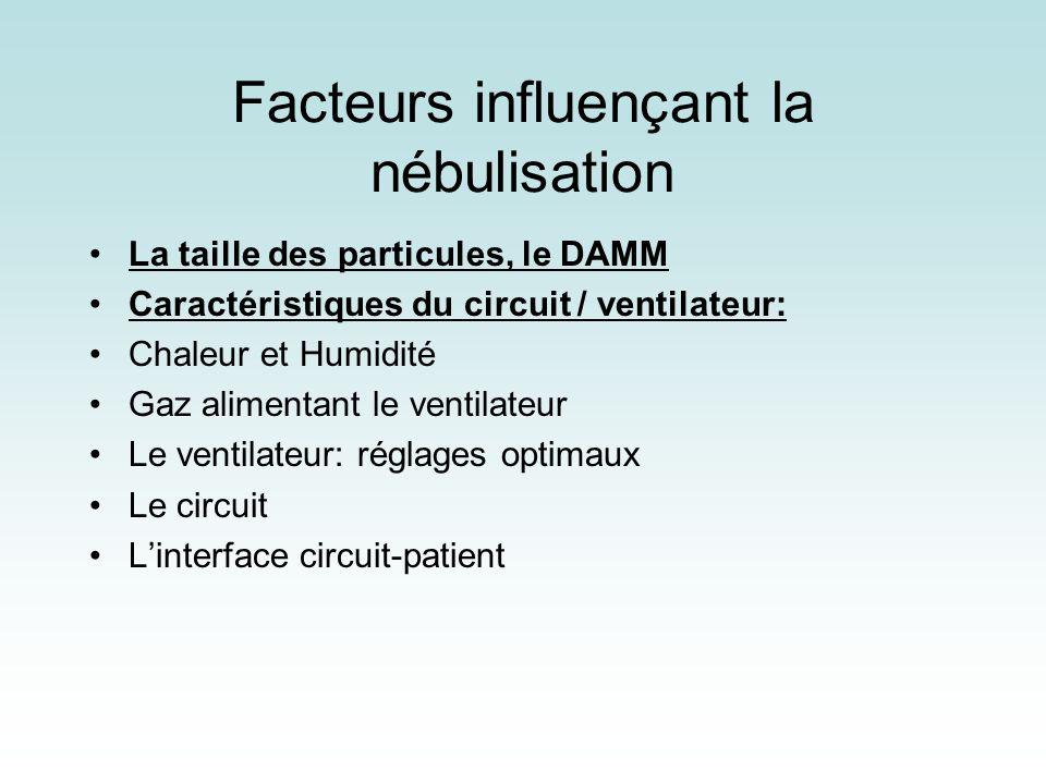 Facteurs influençant la nébulisation La taille des particules, le DAMM Caractéristiques du circuit / ventilateur: Chaleur et Humidité Gaz alimentant l