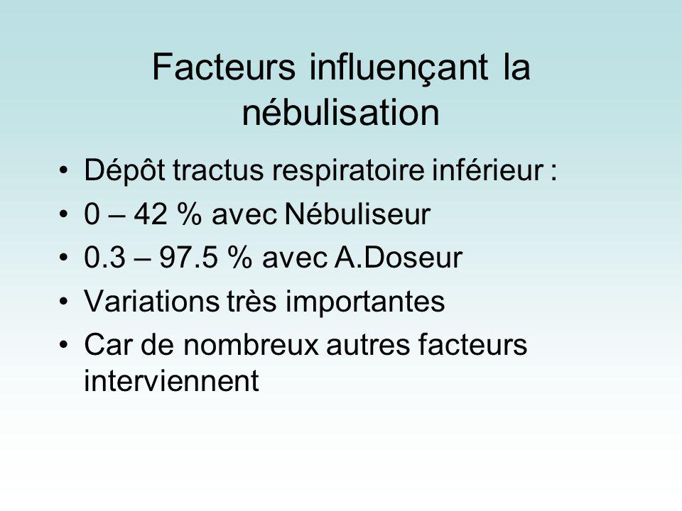 Facteurs influençant la nébulisation Dépôt tractus respiratoire inférieur : 0 – 42 % avec Nébuliseur 0.3 – 97.5 % avec A.Doseur Variations très import