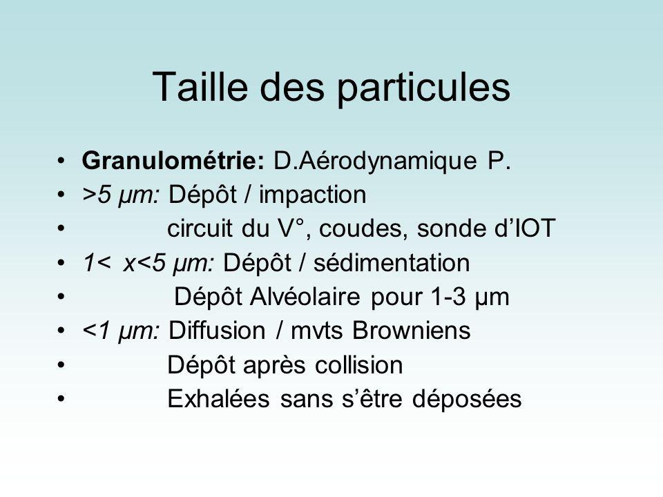 Taille des particules Granulométrie: D.Aérodynamique P. >5 µm: Dépôt / impaction circuit du V°, coudes, sonde dIOT 1<x<5 µm: Dépôt / sédimentation Dép