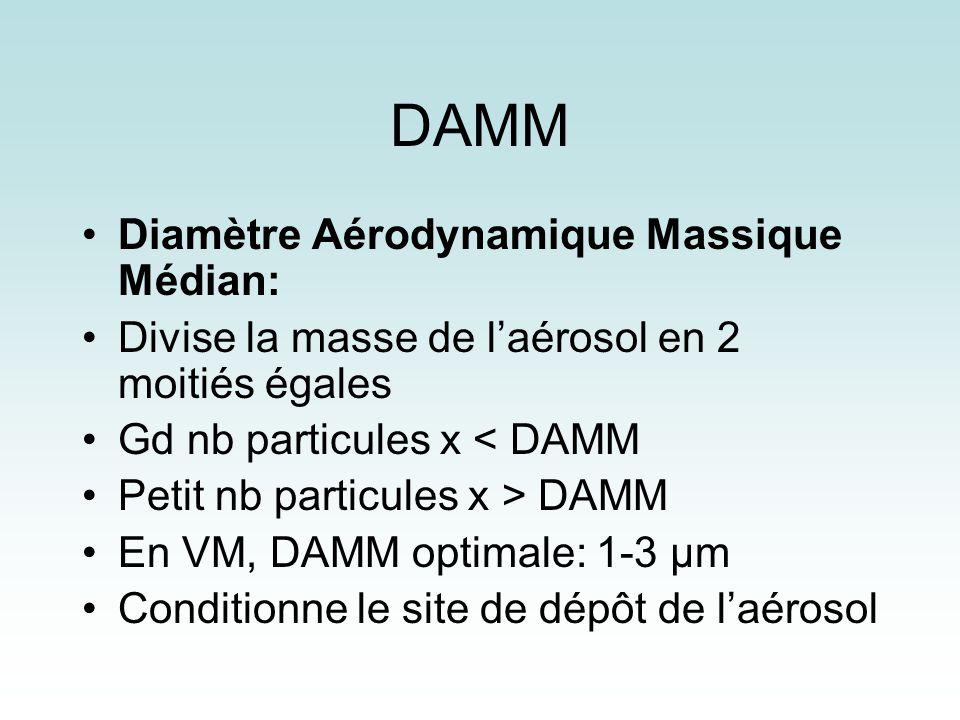 DAMM Diamètre Aérodynamique Massique Médian: Divise la masse de laérosol en 2 moitiés égales Gd nb particules x < DAMM Petit nb particules x > DAMM En