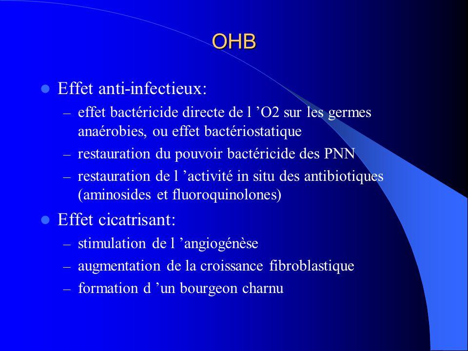 Effet anti-infectieux: – effet bactéricide directe de l O2 sur les germes anaérobies, ou effet bactériostatique – restauration du pouvoir bactéricide