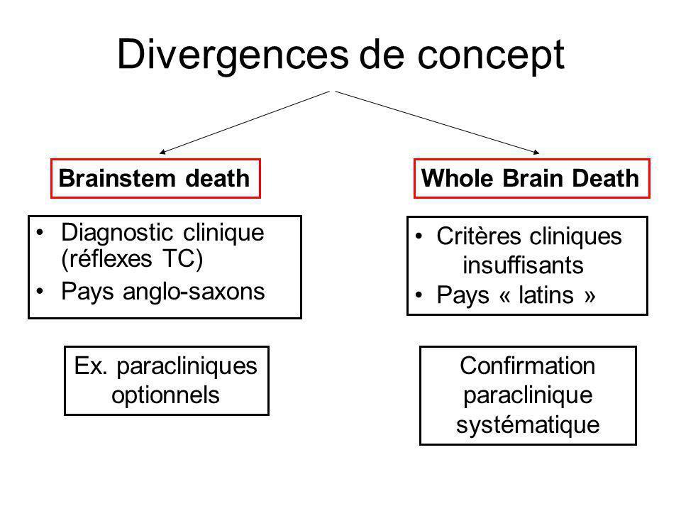 Divergences de concept Diagnostic clinique (réflexes TC) Pays anglo-saxons Brainstem death Ex. paracliniques optionnels Whole Brain Death Critères cli