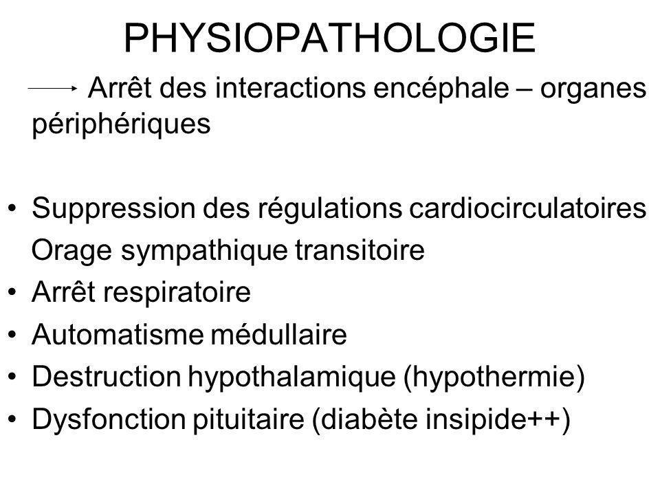 PHYSIOPATHOLOGIE Arrêt des interactions encéphale – organes périphériques Suppression des régulations cardiocirculatoires Orage sympathique transitoir