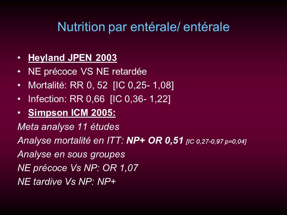 Nutrition par entérale/ entérale Heyland JPEN 2003 NE précoce VS NE retardée Mortalité: RR 0, 52 [IC 0,25- 1,08] Infection: RR 0,66 [IC 0,36- 1,22] Si