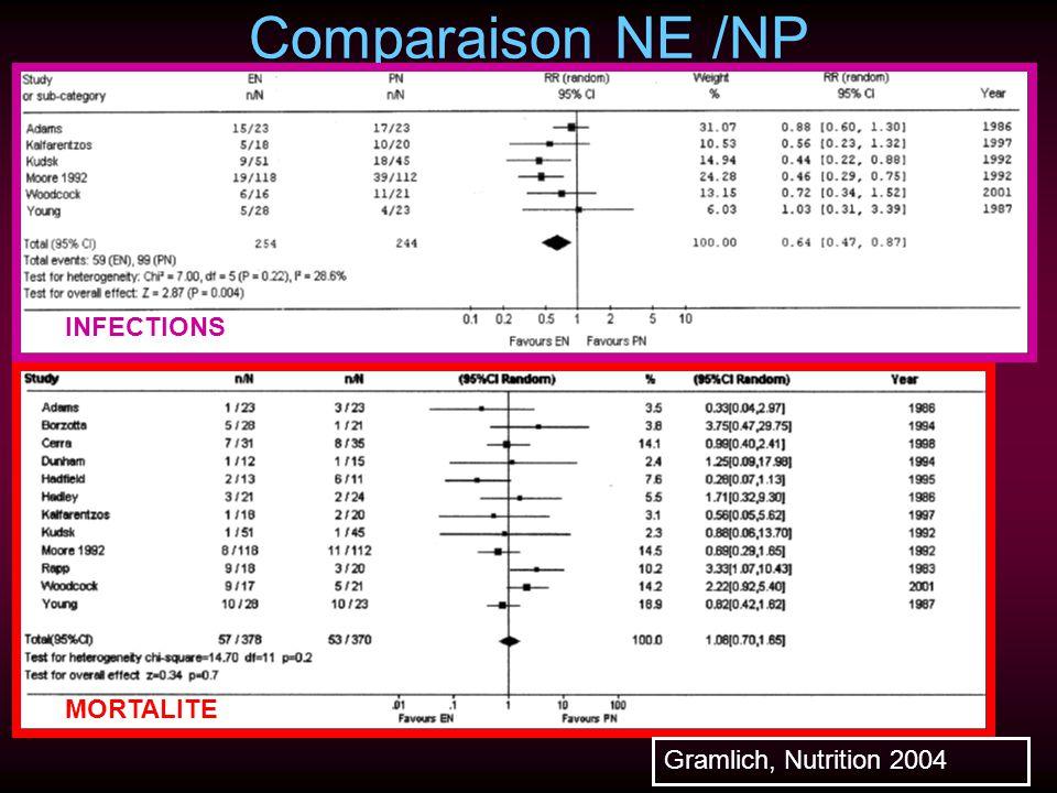Comparaison NE /NP INFECTIONS MORTALITE Gramlich, Nutrition 2004