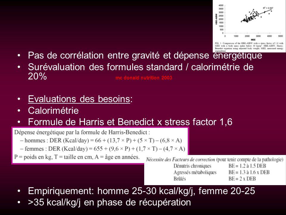 Pas de corrélation entre gravité et dépense énergétique Surévaluation des formules standard / calorimétrie de 20% mc donald nutrition 2003 Evaluations