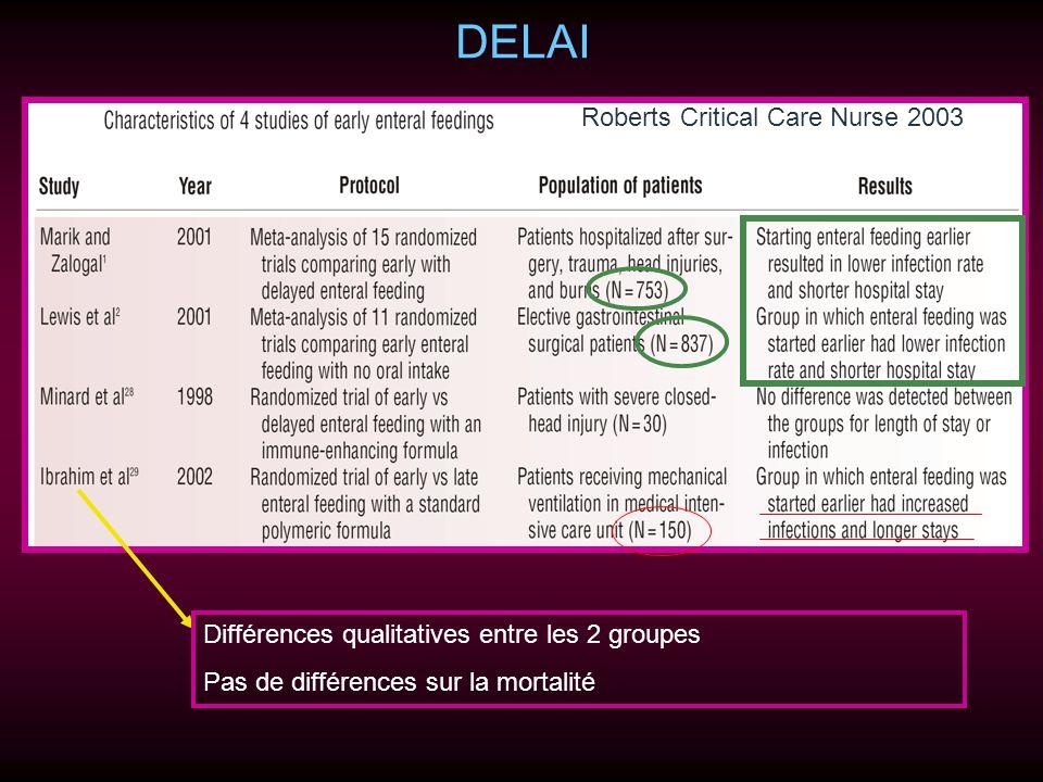 DELAI Différences qualitatives entre les 2 groupes Pas de différences sur la mortalité Roberts Critical Care Nurse 2003