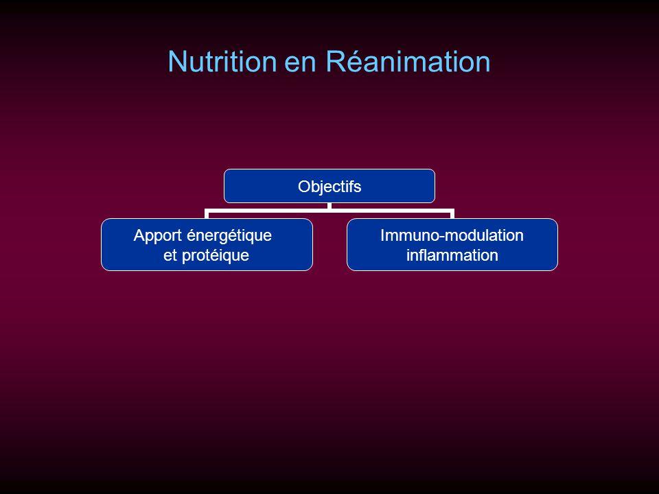 Nutrition en Réanimation Objectifs Apport énergétique et protéique Immuno- modulation inflammation
