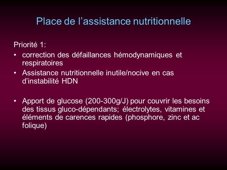 Place de lassistance nutritionnelle Priorité 1: correction des défaillances hémodynamiques et respiratoires Assistance nutritionnelle inutile/nocive e