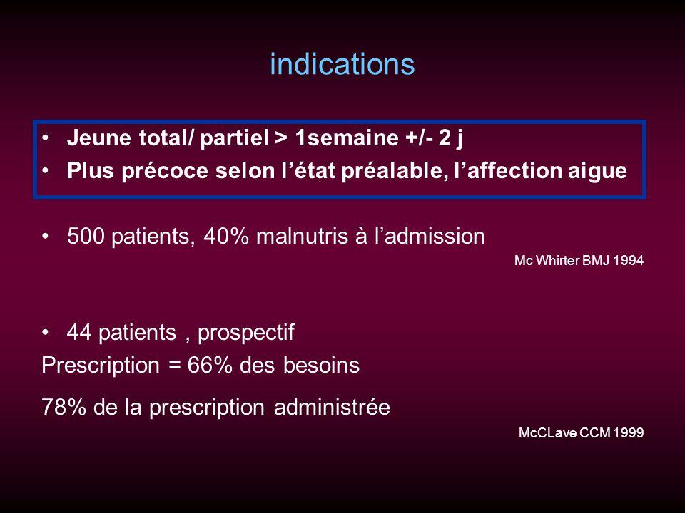 indications Jeune total/ partiel > 1semaine +/- 2 j Plus précoce selon létat préalable, laffection aigue 500 patients, 40% malnutris à ladmission Mc W