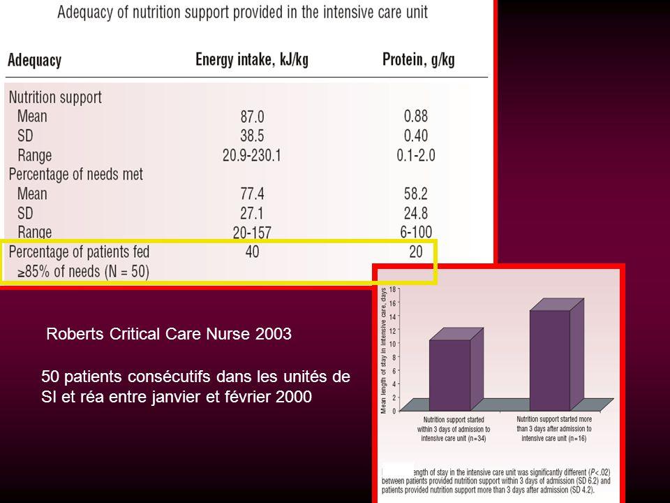 Roberts Critical Care Nurse 2003 50 patients consécutifs dans les unités de SI et réa entre janvier et février 2000