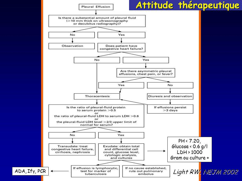 Attitude thérapeutique Light RW. NEJM 2002 ADA, Ifγ, PCR PH < 7.20, Glucose < 0.6 g/l LDH > 1000 Gram ou culture +