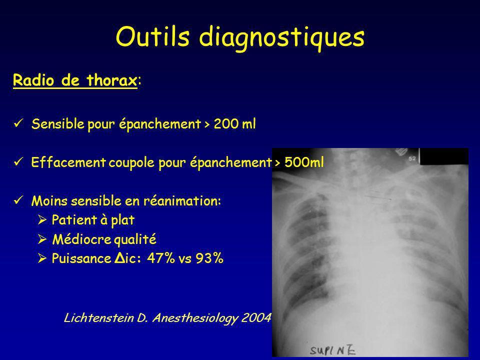 Outils diagnostiques Radio de thorax: Sensible pour épanchement > 200 ml Effacement coupole pour épanchement > 500ml Moins sensible en réanimation: Pa