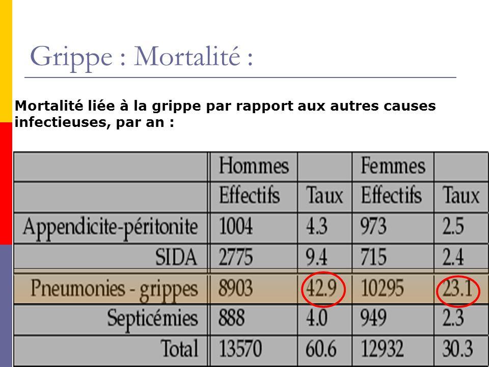 Grippe : Mortalité : Mortalité liée à la grippe par rapport aux autres causes infectieuses, par an :