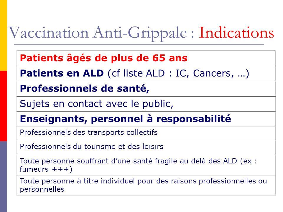 Vaccination Anti-Grippale : Indications Patients âgés de plus de 65 ans Patients en ALD (cf liste ALD : IC, Cancers, …) Professionnels de santé, Sujet