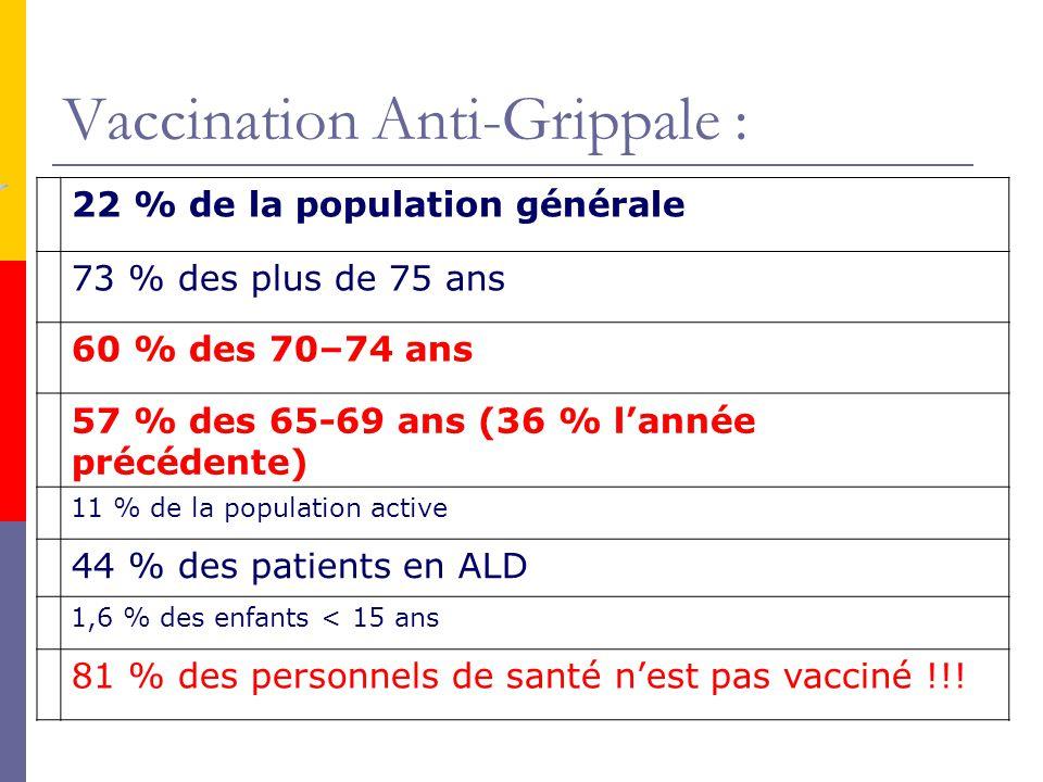 22 % de la population générale 73 % des plus de 75 ans 60 % des 70–74 ans 57 % des 65-69 ans (36 % lannée précédente) 11 % de la population active 44
