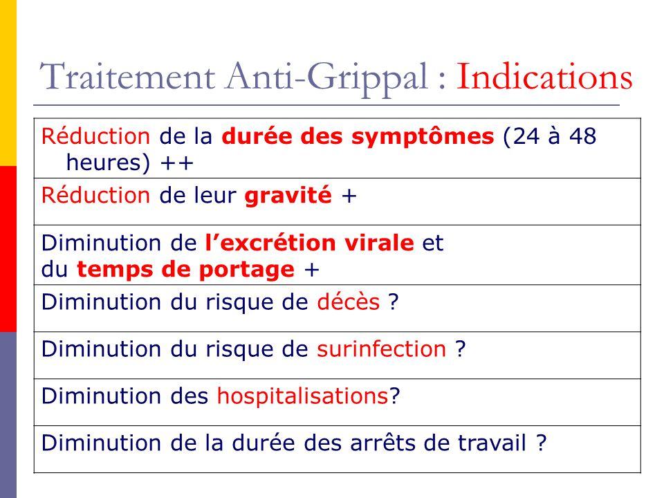 Traitement Anti-Grippal : Indications Réduction de la durée des symptômes (24 à 48 heures) ++ Réduction de leur gravité + Diminution de lexcrétion vir