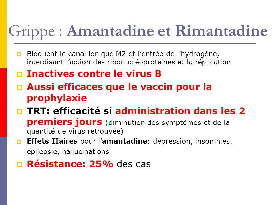Grippe : Amantadine et Rimantadine Bloquent le canal ionique M2 et lentrée de lhydrogène, interdisant laction des ribonucléoprotéines et la réplication Inactives contre le virus B Aussi efficaces que le vaccin pour la prophylaxie TRT: efficacité si administration dans les 2 premiers jours (diminution des symptômes et de la quantité de virus retrouvée) Effets IIaires pour lamantadine: dépression, insomnies, épilepsie, hallucinations Résistance: 25% des cas