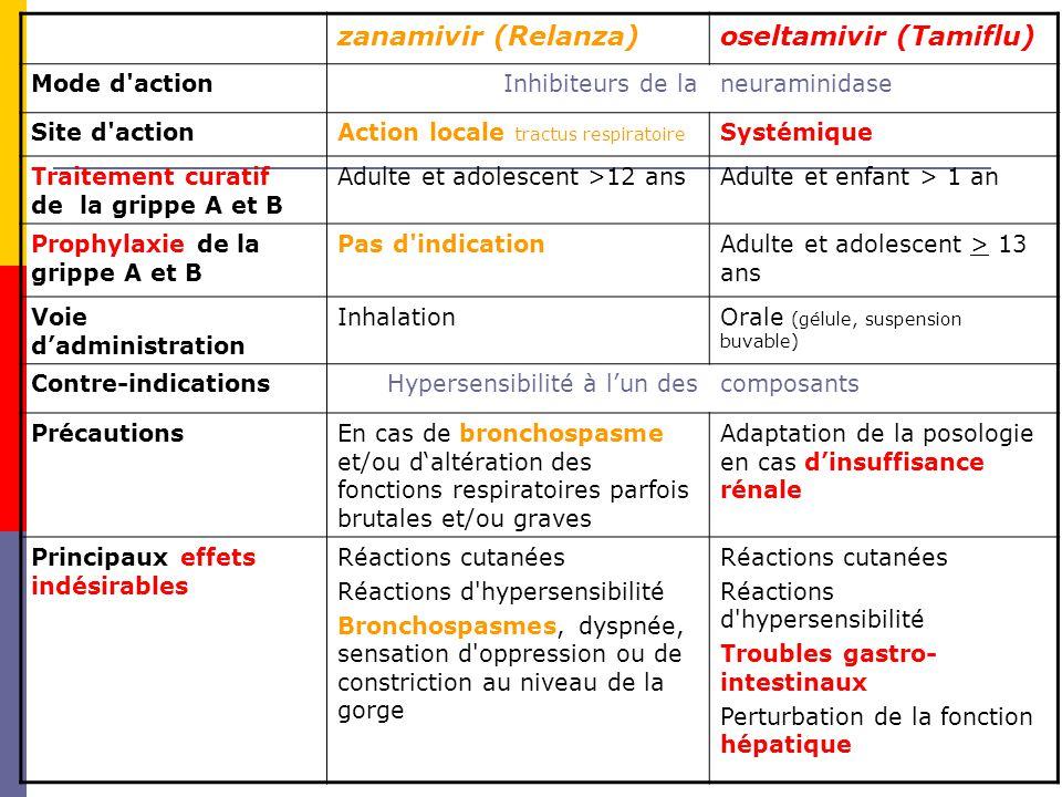 zanamivir (Relanza)oseltamivir (Tamiflu) Mode d actionInhibiteurs de laneuraminidase Site d actionAction locale tractus respiratoire Systémique Traitement curatif de la grippe A et B Adulte et adolescent >12 ansAdulte et enfant > 1 an Prophylaxie de la grippe A et B Pas d indicationAdulte et adolescent > 13 ans Voie dadministration InhalationOrale (gélule, suspension buvable) Contre-indicationsHypersensibilité à lun descomposants PrécautionsEn cas de bronchospasme et/ou daltération des fonctions respiratoires parfois brutales et/ou graves Adaptation de la posologie en cas dinsuffisance rénale Principaux effets indésirables Réactions cutanées Réactions d hypersensibilité Bronchospasmes, dyspnée, sensation d oppression ou de constriction au niveau de la gorge Réactions cutanées Réactions d hypersensibilité Troubles gastro- intestinaux Perturbation de la fonction hépatique